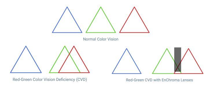 gafas para daltonicos, gafas daltonismo